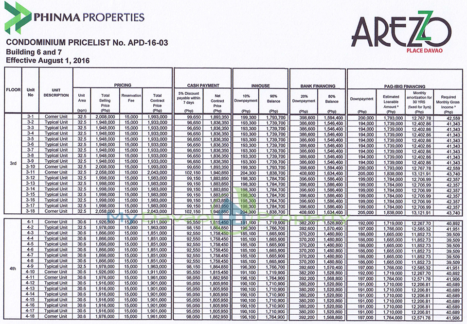 Arezzo Davao,Arezzo Place Davao, Phinma Properties, Davao Condominiums, Davao City Property, Condominiums for Sale in Davao City, Condominiums thru Pag-ibig, Affordable Condominium in Davao City, Sample Computation, Pricelist